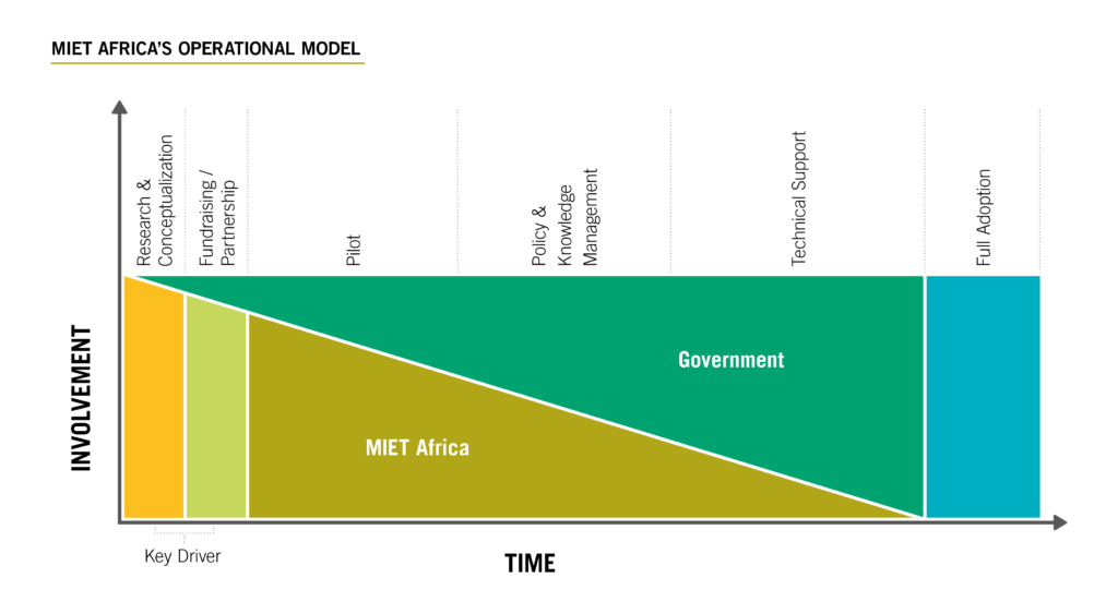 miet_africa_operational_model